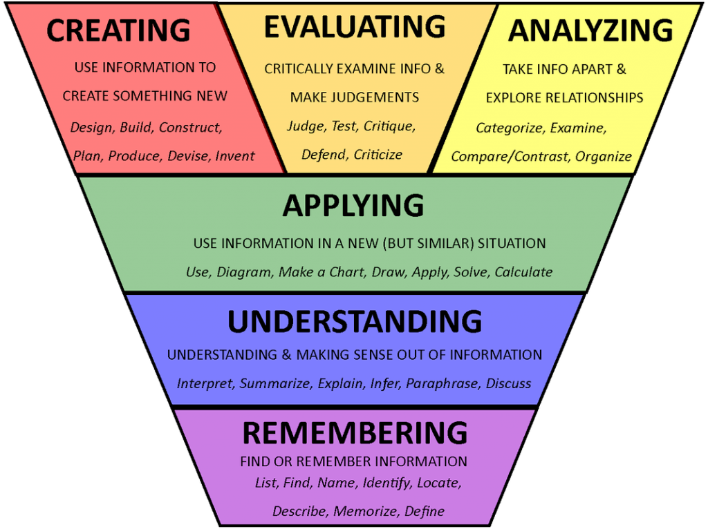 Blooms-Taxonomy
